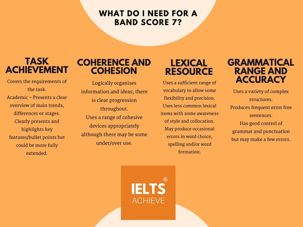 IELTS academic writing task 1 band score 7 criteria