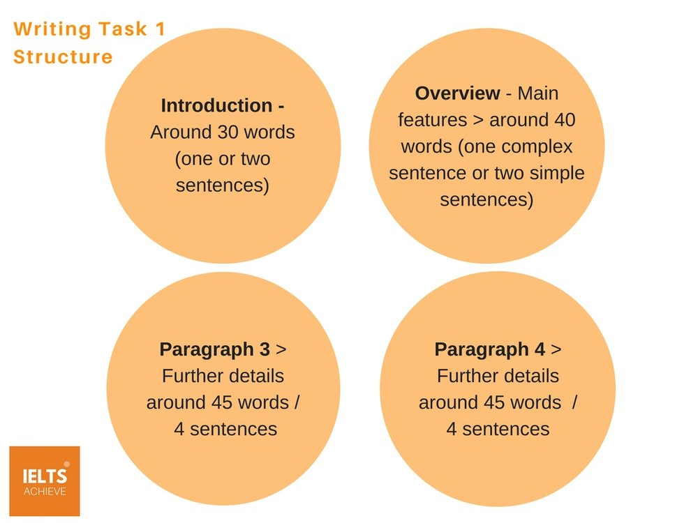 IELTS academic writing task 1 essay structure