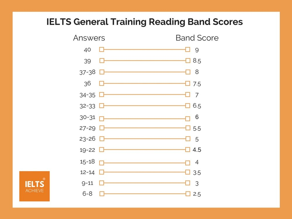 IELTS general training reading band scores