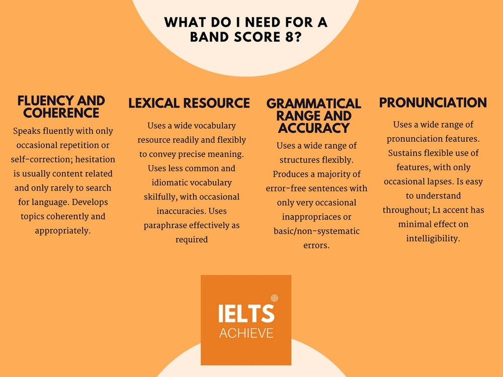 IELTS speaking band score 8 marking criteria