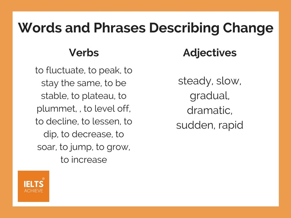 words and phrases describing change for IELTS writing task 1 academic