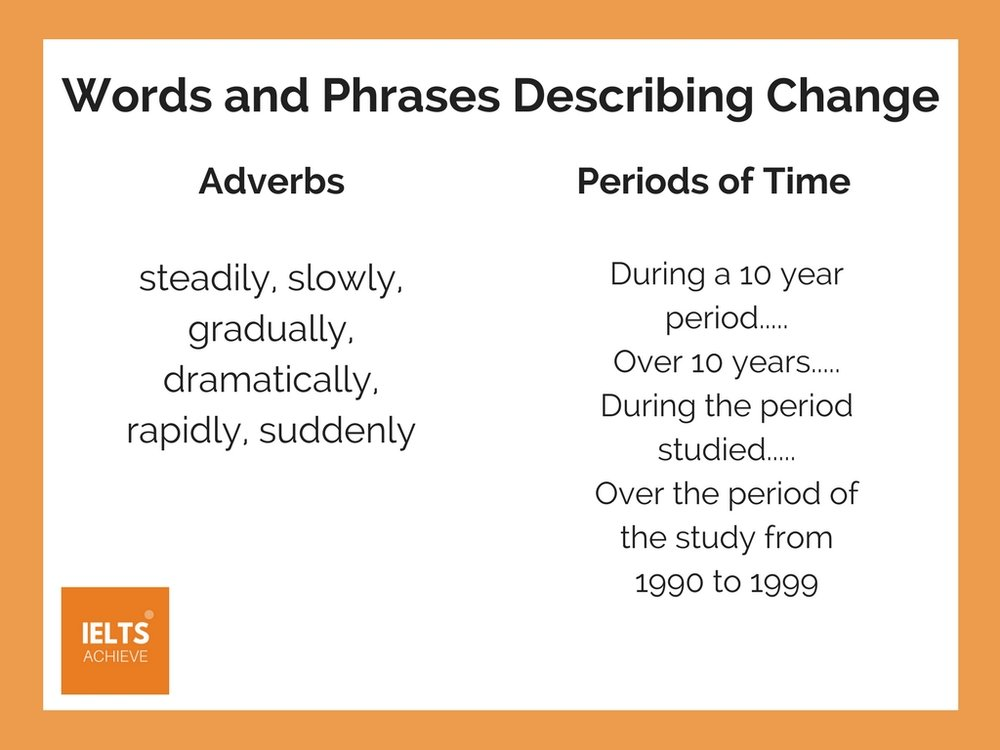 words and phrases describing change for academic task 1
